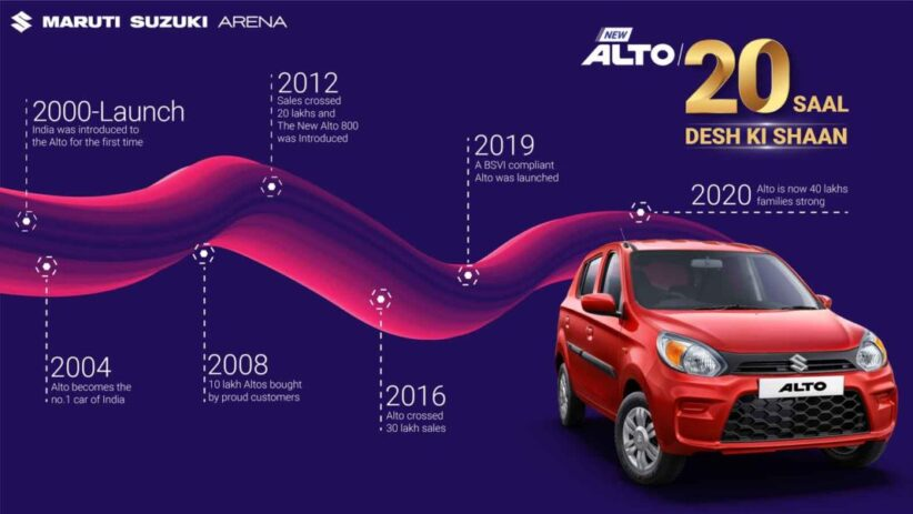Maruti Suzuki Alto completes 20 successful years in the Indian market